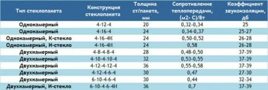 таблица Характеристики стеклопакетов