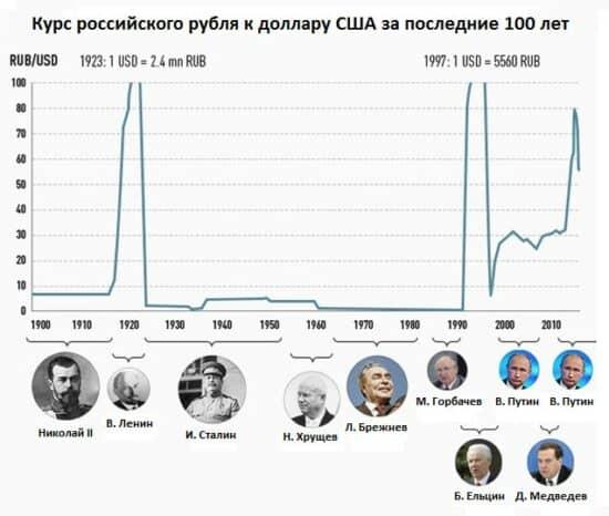 Изображение - Что такое деноминация рубля простым языком Kurs-rossijskogo-rublya-k-dollaru-SSHA-za-poslednie-100-let