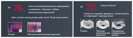 картинка с текстом Отличие элюминирования от обычного окрашивания