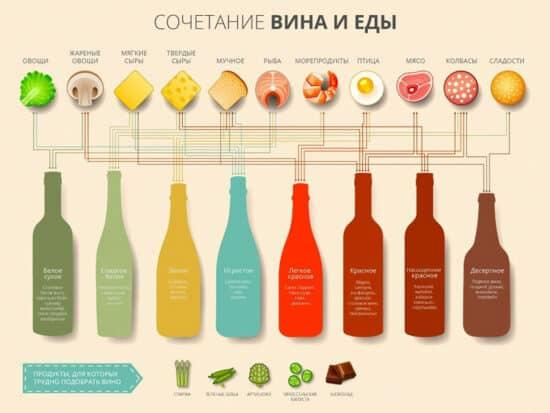 Инфографика Сочетание вина и еды