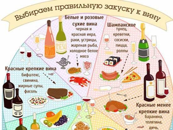 Инфографика Выбираем правильную закуску к вину