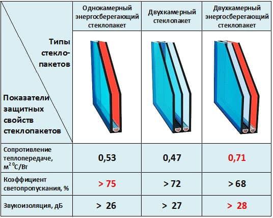 таблица типы стеклопакетов