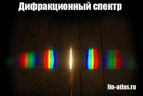 Дифракционный спектр