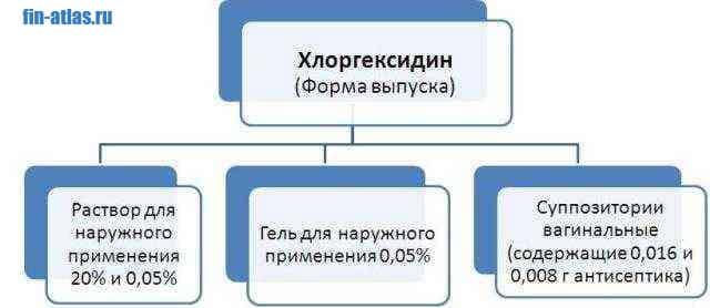 инфографика Форма выпуска