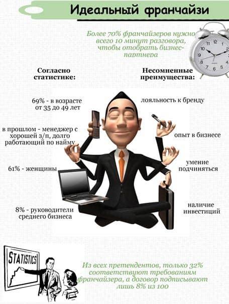 инфографика Идеальный франчайзи