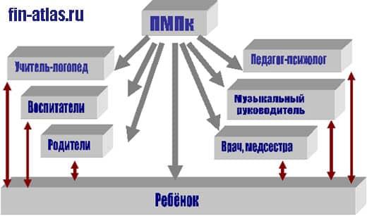 инфографика ПМПК и ребенок