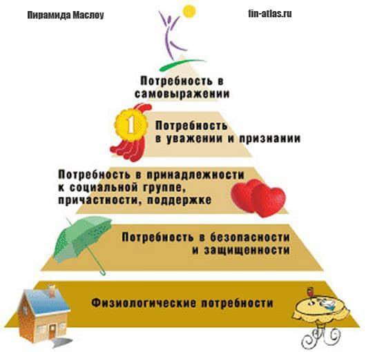 инфографика Пирамида Маслоу