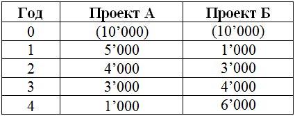 таблица Пример стоимости доходов