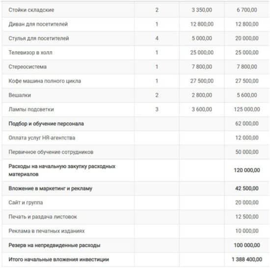 Примеры расчета NPV в бизнес-планах барбершоп 2 картинка