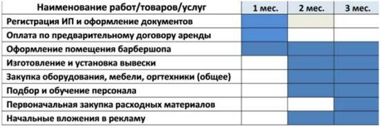 Примеры расчета NPV в бизнес-планах барбершоп 3 картинка