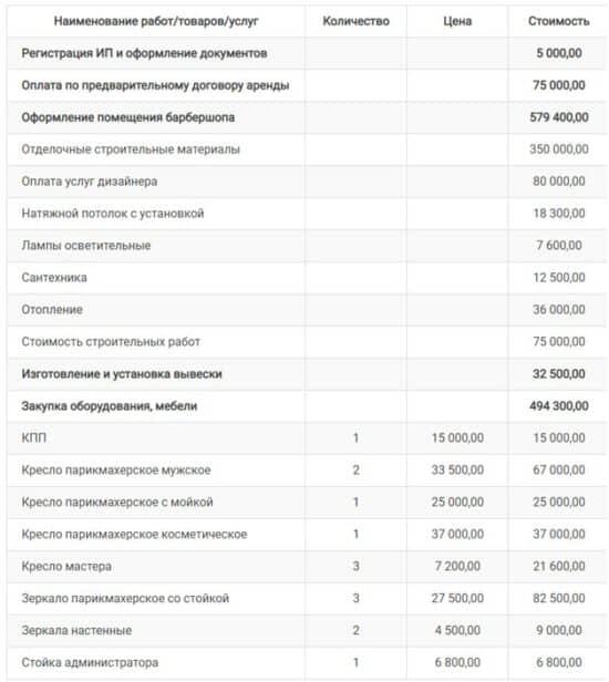 Примеры расчета NPV в бизнес-планах барбершоп картинка