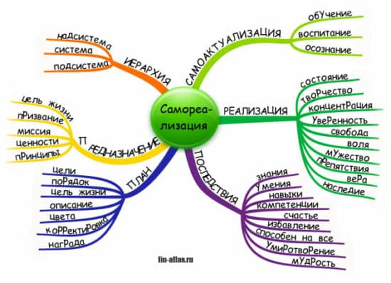 инфографика Самореализация