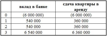 Сравнительная таблица доходов от депозита и сдачи квартиры в аренду