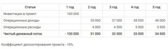 Сводная таблица для расчета NPV