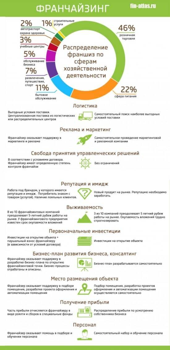 инфографика франчайзинг