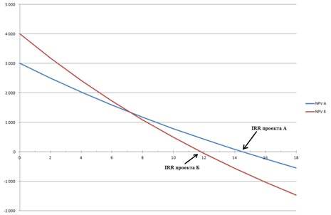 способ расчета ВНД через график