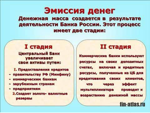 инфографика Эмиссия денег