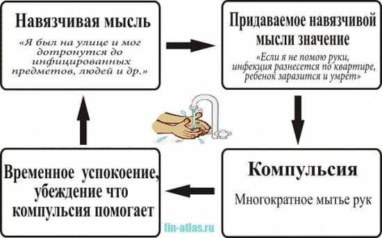 инфографика Навязчивая мысль