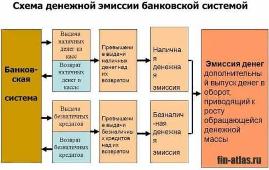 инфографика Схема денежной эмиссии банковской системой