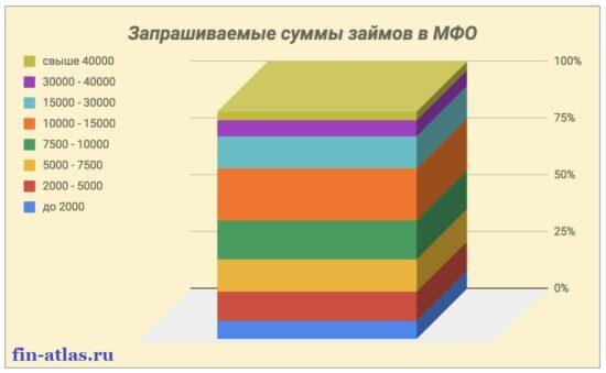 Фотография График_Запрашиваемые суммы в МФО