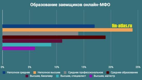 Картинка График_Образование заемщиков онлайн-МФО