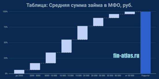 Картинка Таблица_Средняя сумма займов