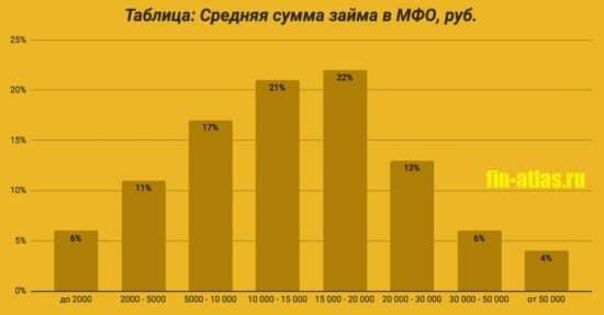 Фотография Таблица_Средняя сумма займов