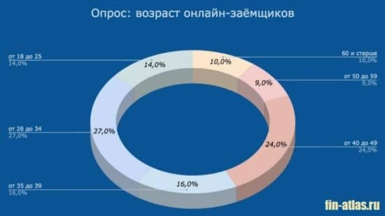 Картинка Диаграмма_Возраст заемщиков МФО