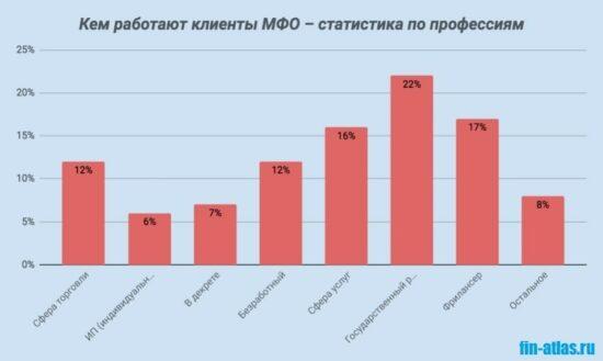 Изображение Статистика_Кем работают заемщики