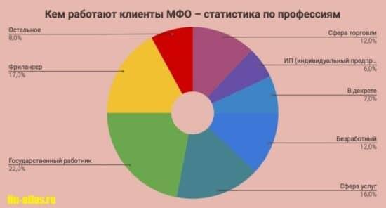 Картинка Статистика_Кем работают заемщики