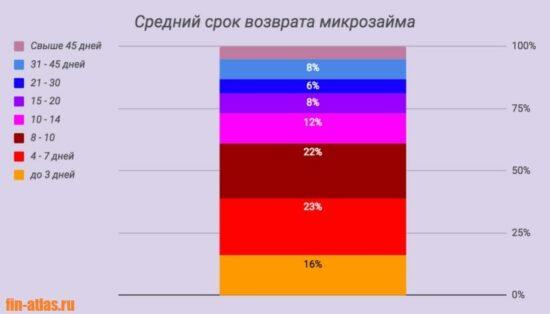 Фото Статистика_Средний срок возврата микрозайма