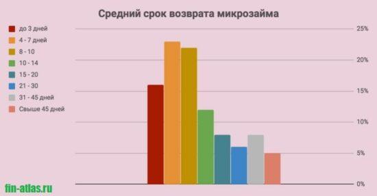 Картинка Статистика_Средний срок возврата микрозайма