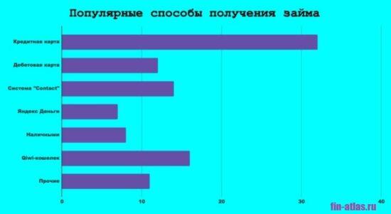 Изображение Диаграмма_Популярные способы получения займов в МФО