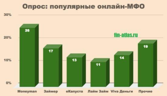 Картинка График_Популярные МФО