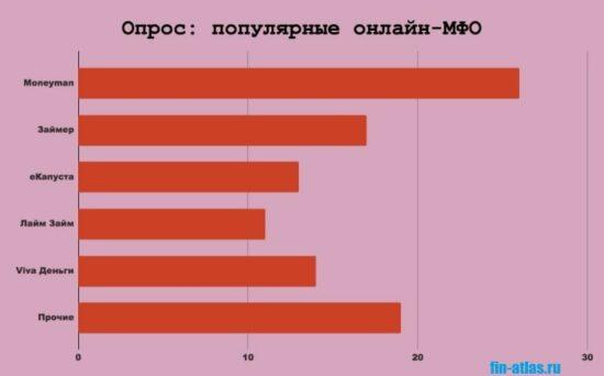 Картинка Опрос_Популярные онлайн-МФО в России