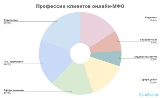 Картинка Профессии клиентов онлайн-МФО