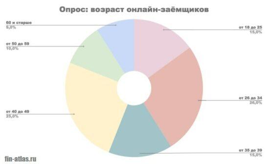 Картинка Соцопрос_Возраст клиентов МФО РФ
