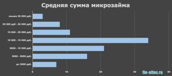 График Средняя сумма кредита в МФО