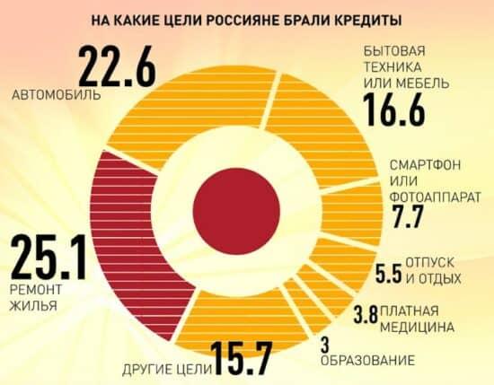 фото Цели кредитов в России